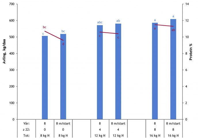 3 5 1 Kristoffersen Gjodsling til bygg Figur 3